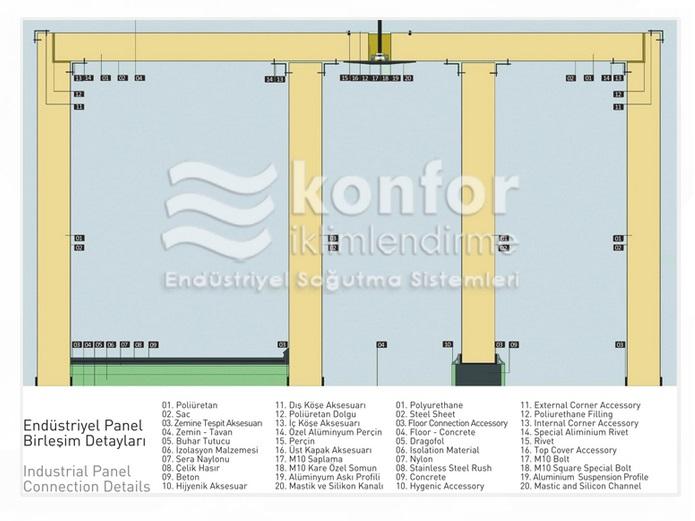 endustriel panel birleşim detayları